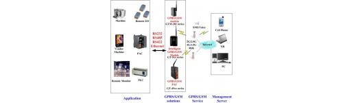 Module inteligente GSM/GPRS/3G (wireless industrial)