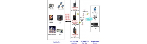 Modemuri 2G/3G wireless