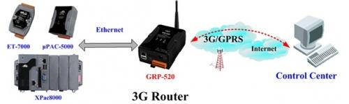 Routere 2G/3G/4G (M2M)
